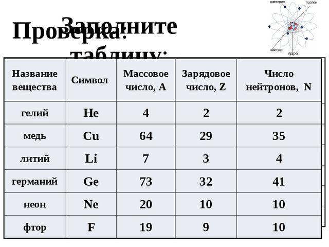 Заполните таблицу: Проверка: Название вещества Символ Массовое число, А Заряд...