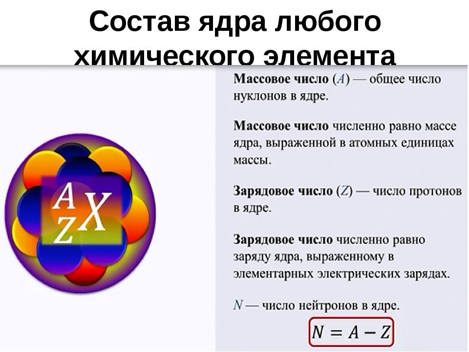 Состав ядра любого химического элемента