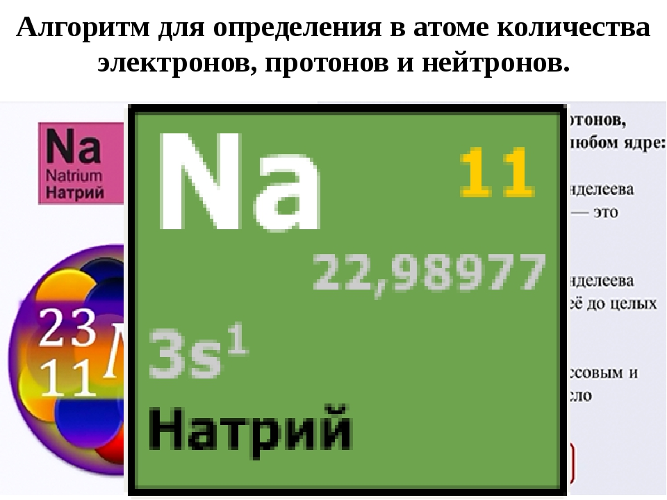 Алгоритм для определения в атоме количества электронов, протонов и нейтронов.