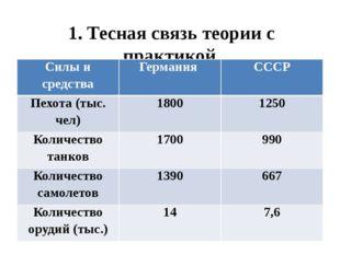 1. Тесная связь теории с практикой. Силы и средства Германия СССР Пехота (тыс