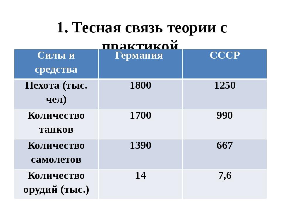 1. Тесная связь теории с практикой. Силы и средства Германия СССР Пехота (тыс...
