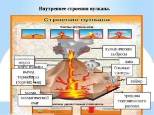 Внутреннее строения вулкана. кратер конус вулкана жерло выход термальных (гор