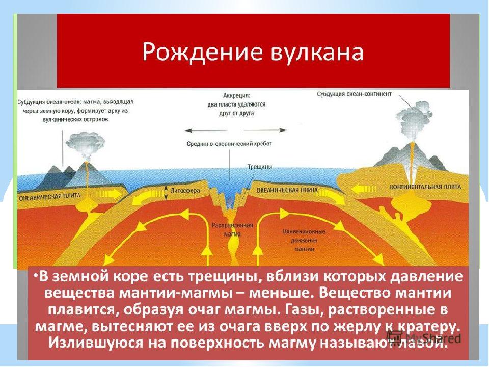 Как образуется вулкан?