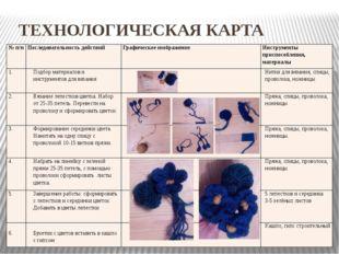 ТЕХНОЛОГИЧЕСКАЯ КАРТА №п/п Последовательность действий Графическое изображен