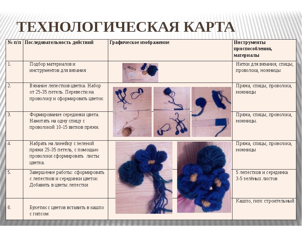 ТЕХНОЛОГИЧЕСКАЯ КАРТА №п/п Последовательность действий Графическое изображен...