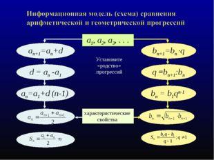 Установите «родство» прогрессий a1, a2, a3, . . . an+1=an+d bn+1=bn ·q an=а1+