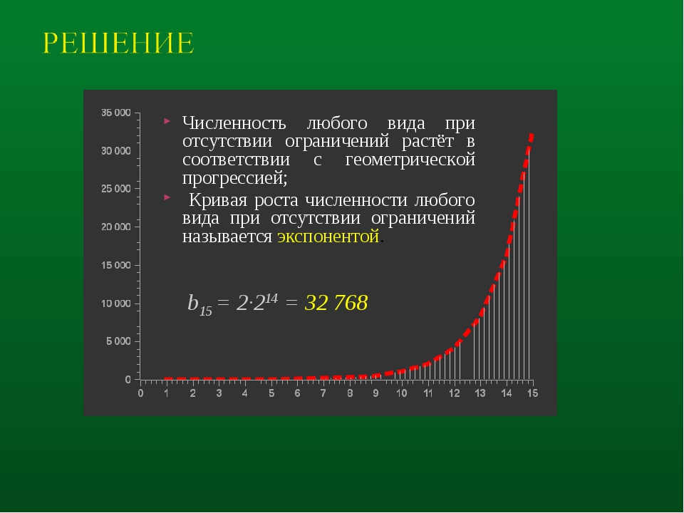 b15 = 2·214 = 32 768 Численность любого вида при отсутствии ограничений растё...