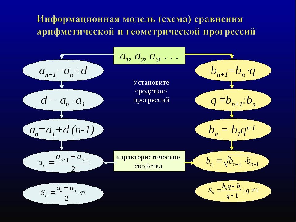 Установите «родство» прогрессий a1, a2, a3, . . . an+1=an+d bn+1=bn ·q an=а1+...