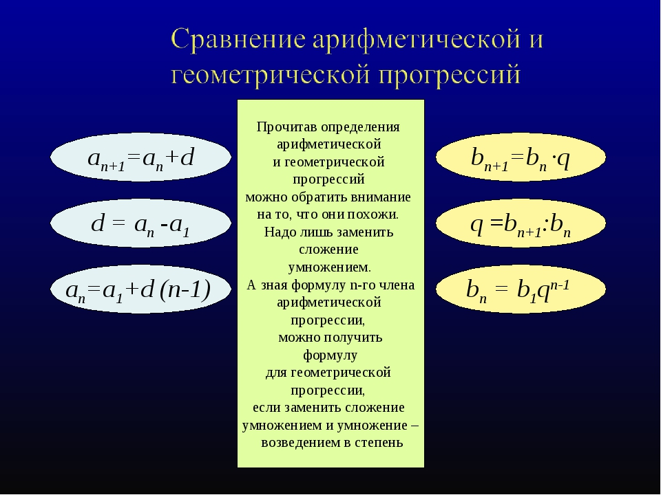 an+1=an+d bn+1=bn ·q an=а1+d (n-1) bn = b1qn-1 d = an -а1 q =bn+1:bn Прочитав...