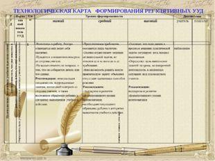 ТЕХНОЛОГИЧЕСКАЯ КАРТА ФОРМИРОВАНИЯ РЕГУЛЯТИВНЫХ УУД УУДНорматив ный показате
