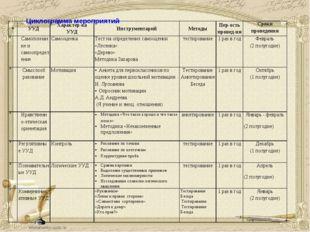 Циклограмма мероприятий №УУДХарактер-ка УУДИнструментарийМетодыПер-ость