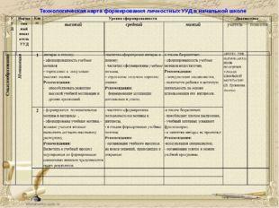 Технологическая карта формирования личностных УУД в начальной школе УУДНорма