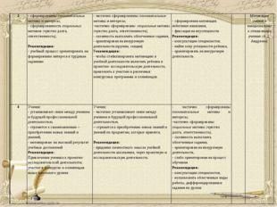 3- сформированны познавательные мотивы и интересы, - сформированность социал
