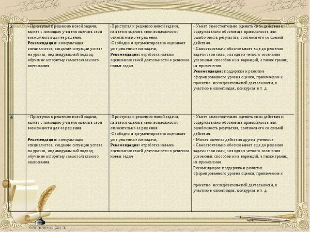 3- Приступая к решению новой задачи, может с помощью учителя оценить свои во...