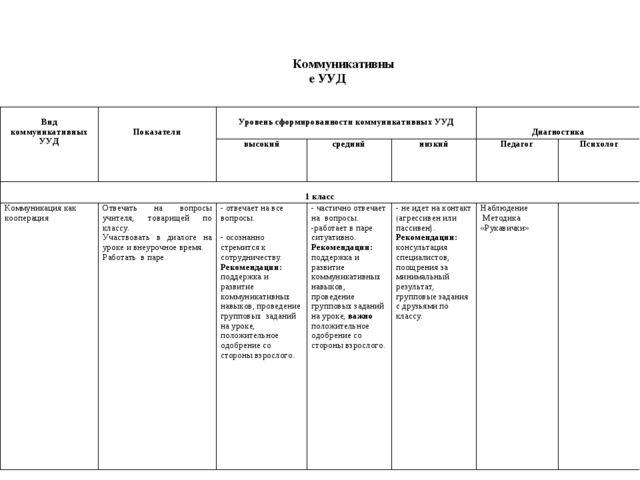 Коммуникативные УУД  Вид коммуникативных УУД  Показатели Уровень сформи...