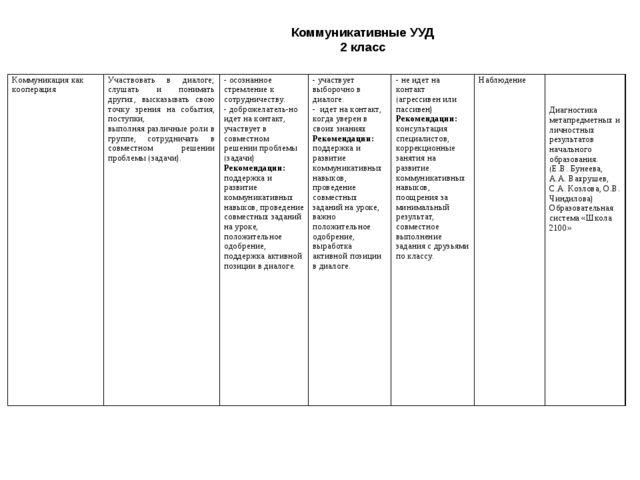 Коммуникативные УУД 2 класс Коммуникация как кооперация           ...