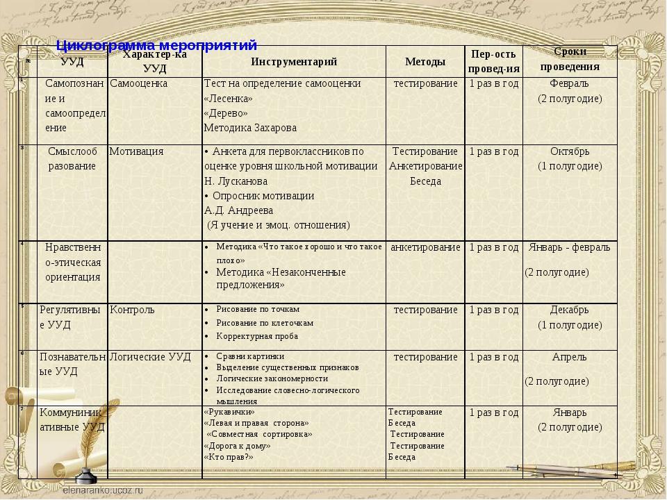 Циклограмма мероприятий №УУДХарактер-ка УУДИнструментарийМетодыПер-ость...