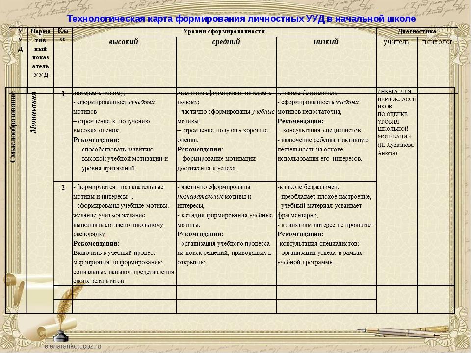 Технологическая карта формирования личностных УУД в начальной школе УУДНорма...