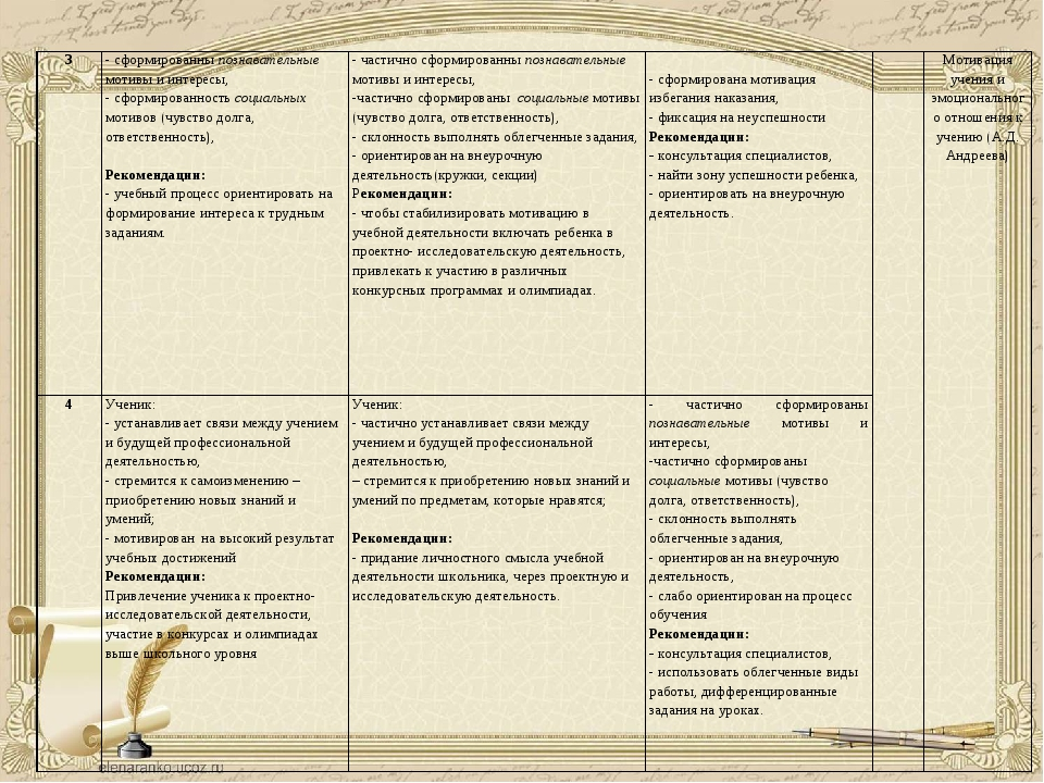 3- сформированны познавательные мотивы и интересы, - сформированность социал...