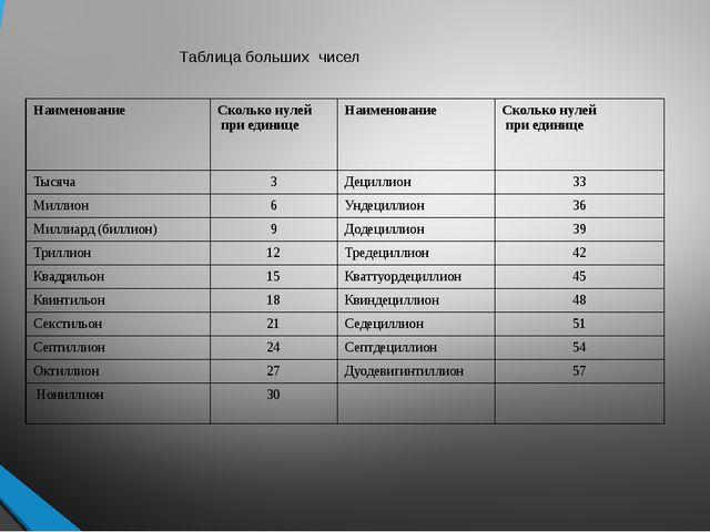 Таблица больших чисел Наименование Сколько нулей при единице Наименование Ск...