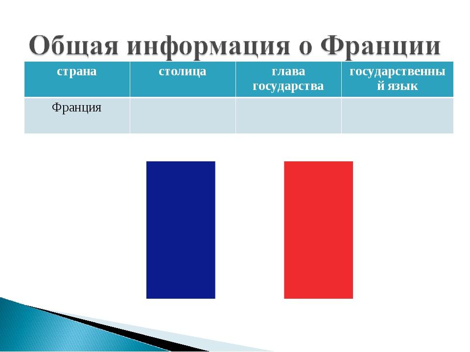 странастолицаглава государствагосударственный язык Франция