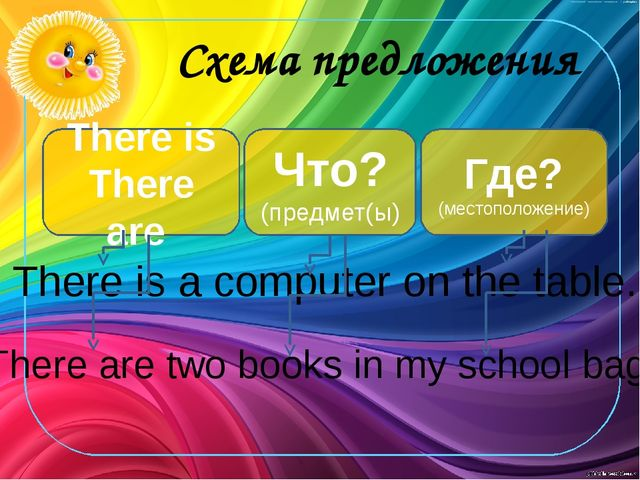 Схема предложения There is There are Что? (предмет(ы) Где? (местоположение)...