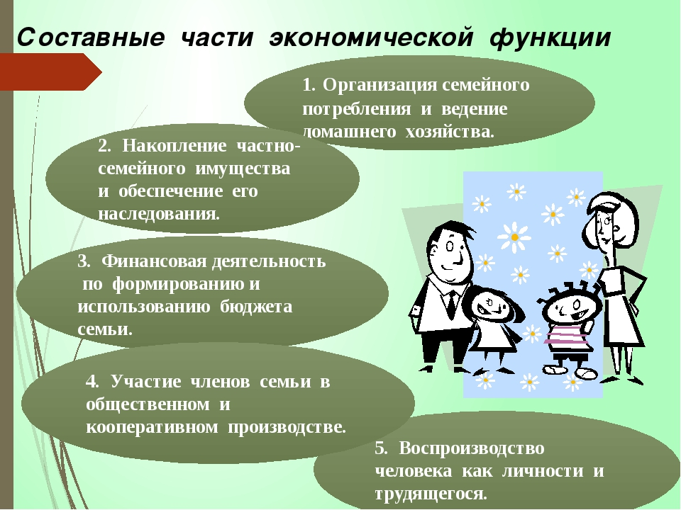 Составные части экономической функции 1. Организация семейного потребления и...