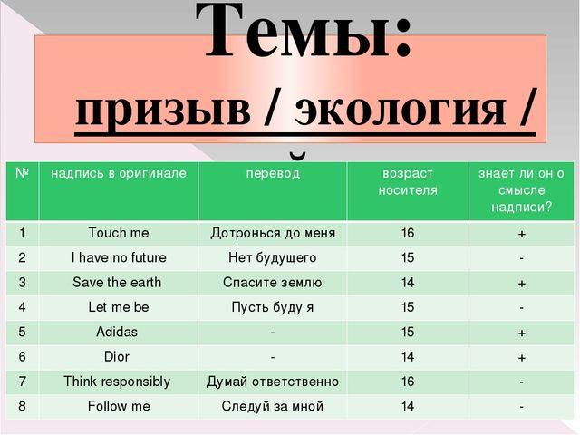 Темы: призыв / экология / дизайнеры № надпись в оригинале перевод возраст нос...