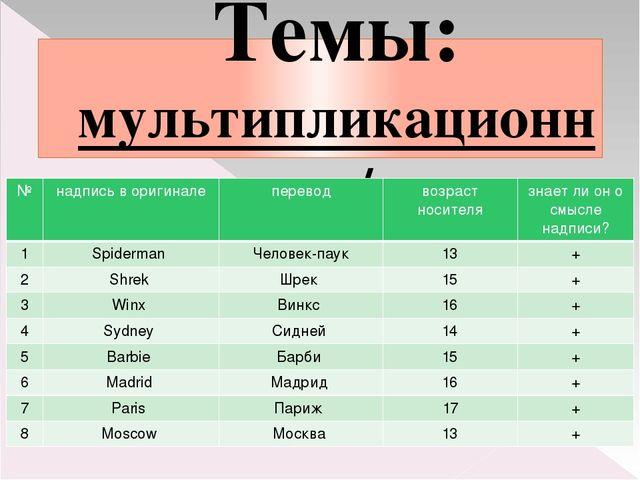 Темы: мультипликационные герои / города № надпись в оригинале перевод возраст...