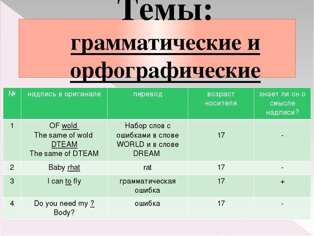 Темы: грамматические и орфографические ошибки № надпись в оригинале перевод в...