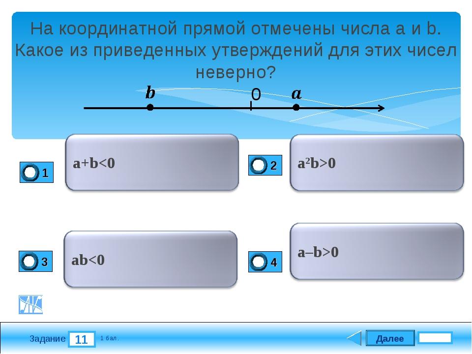 Далее 11 Задание 1 бал. На координатной прямой отмечены числа a и b. Какое из...