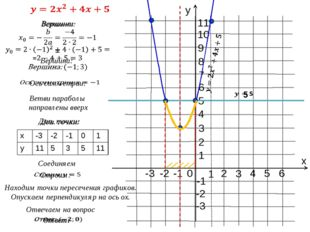 0 х у 1 -1 1 -1 -2 -3 -2 2 3 4 5 2 3 4 5 6 7 6 Соединяем Находим точки перес