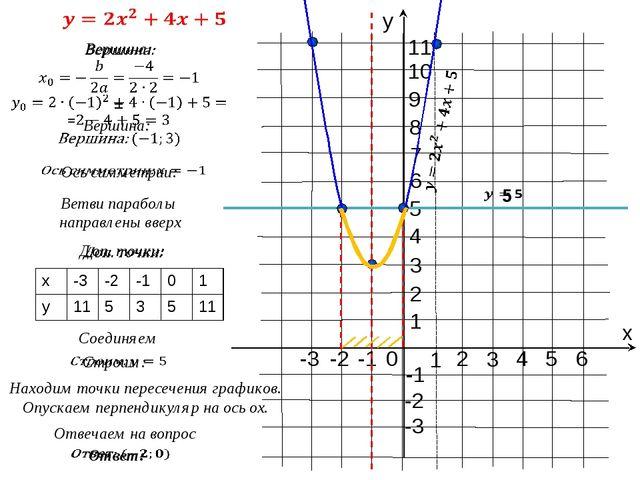 0 х у 1 -1 1 -1 -2 -3 -2 2 3 4 5 2 3 4 5 6 7 6 Соединяем Находим точки перес...