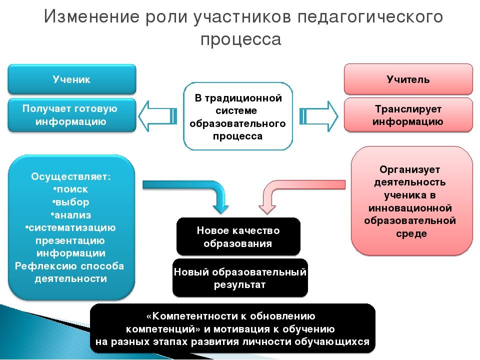 В традиционной системе образовательного процесса Организует деятельность уче...
