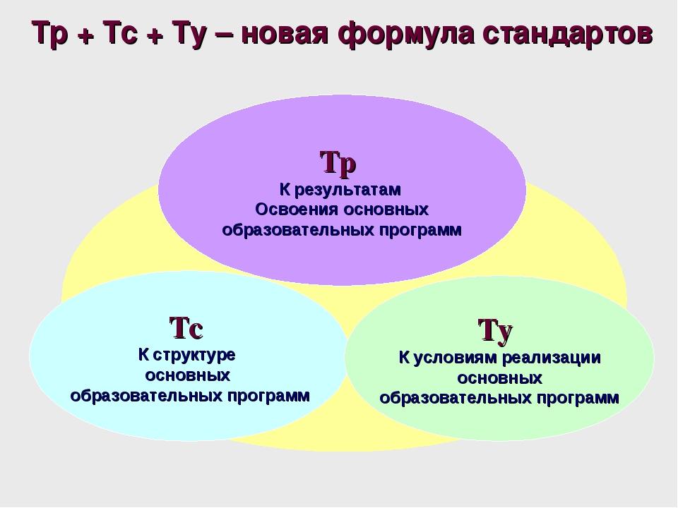Тс К структуре основных образовательных программ Тр К результатам Освоения о...