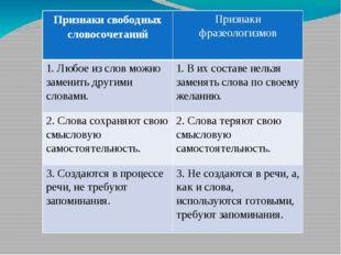 Признакисвободных словосочетаний Признаки фразеологизмов 1.Любое из слов можн
