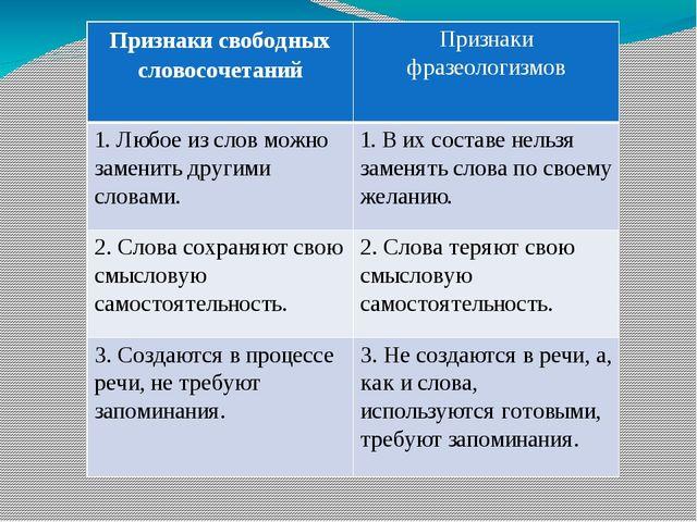 Признакисвободных словосочетаний Признаки фразеологизмов 1.Любое из слов можн...