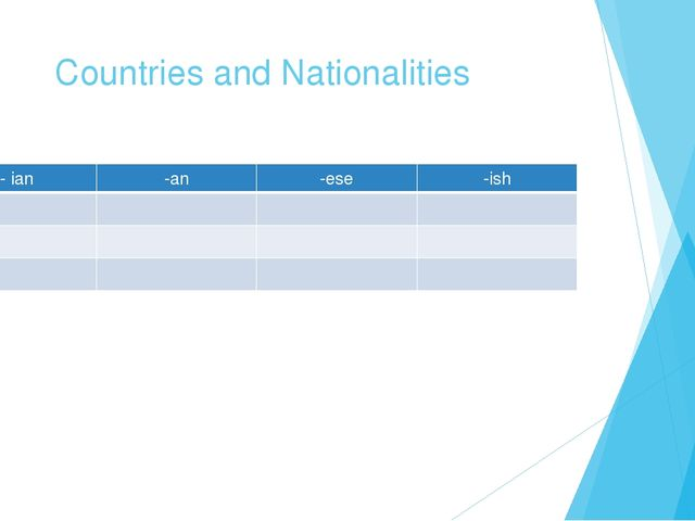 Countries and Nationalities -ian -an -ese -ish