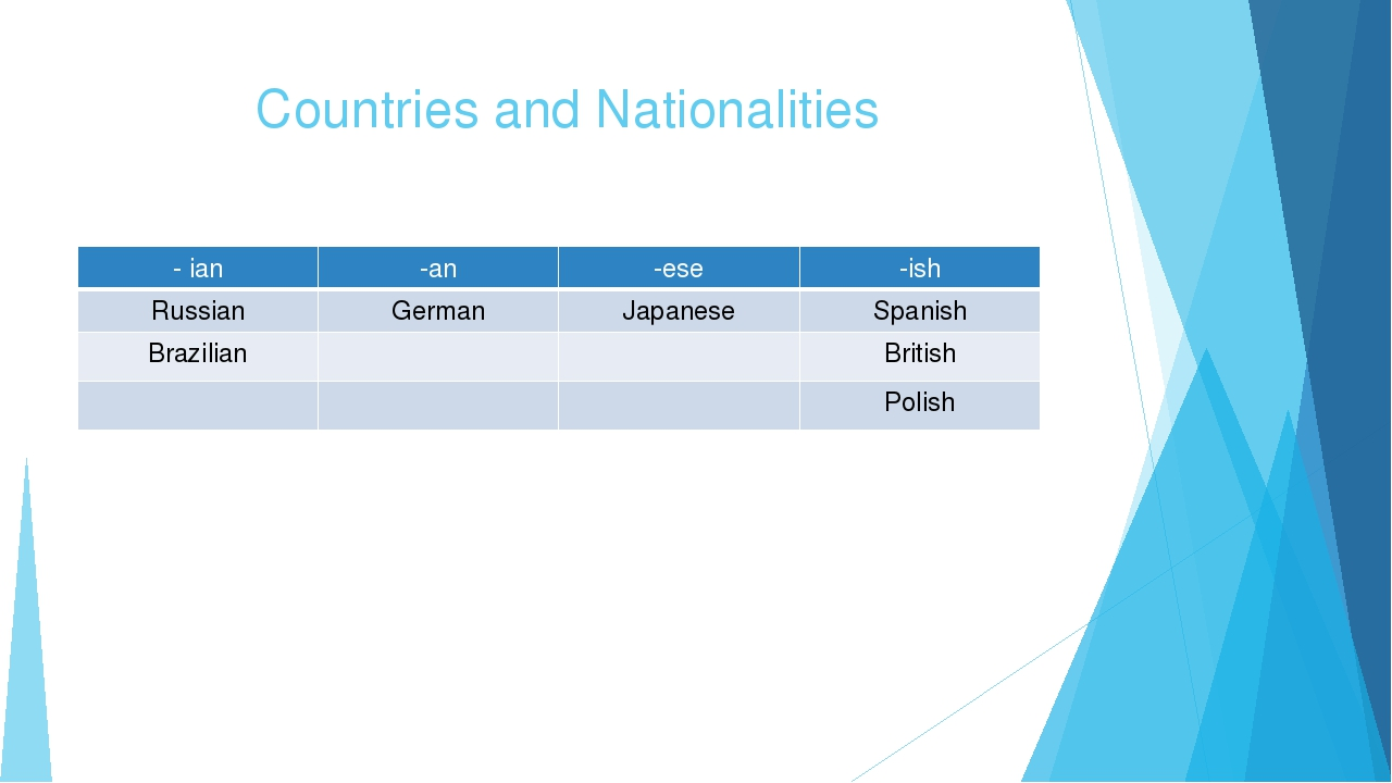 Countries and Nationalities -ian -an -ese -ish Russian German Japanese Spanis...