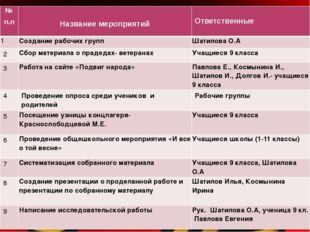 №п.п Название мероприятий Ответственные 1 Создание рабочих групп Шатилова О.