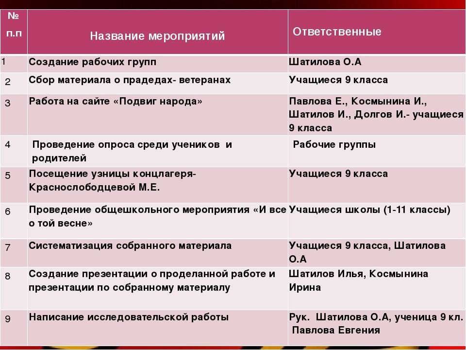 №п.п Название мероприятий Ответственные 1 Создание рабочих групп Шатилова О....