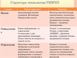 Структура технологии РКМЧП Стадия Характеристика Приемы Вызов Актуализациязна