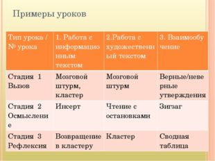 Примеры уроков Тип урока / №урока 1. Работас информационным текстом 2.Работа