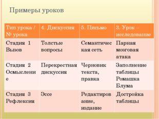 Примеры уроков Тип урока / №урока 4. Дискуссия 5. Письмо 3. Урок – исследован