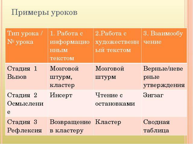 Примеры уроков Тип урока / №урока 1. Работас информационным текстом 2.Работа...