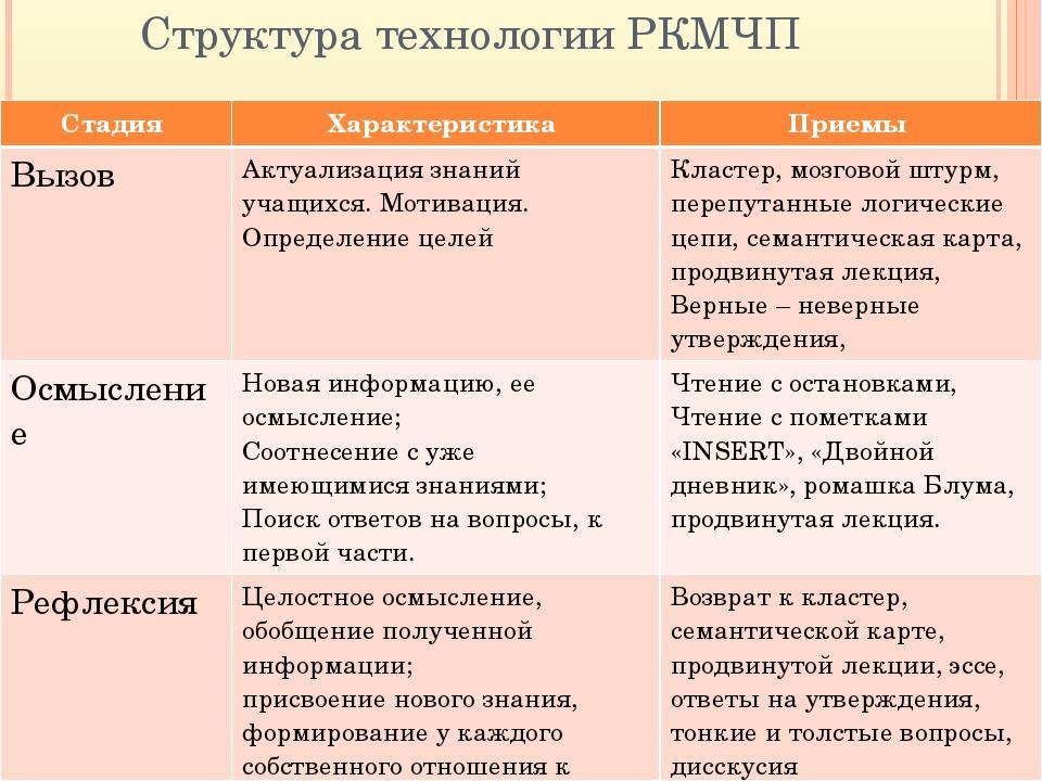 Структура технологии РКМЧП Стадия Характеристика Приемы Вызов Актуализациязна...