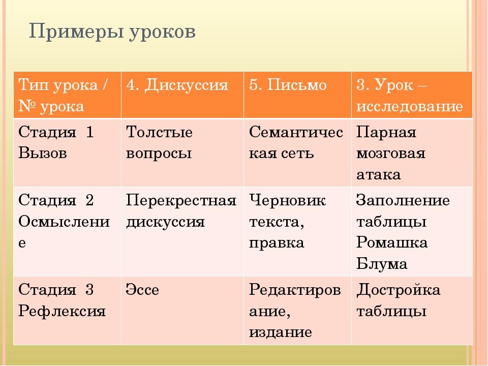 Примеры уроков Тип урока / №урока 4. Дискуссия 5. Письмо 3. Урок – исследован...
