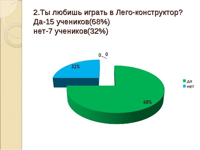 2.Ты любишь играть в Лего-конструктор? Да-15 учеников(68%) нет-7 учеников(32%)