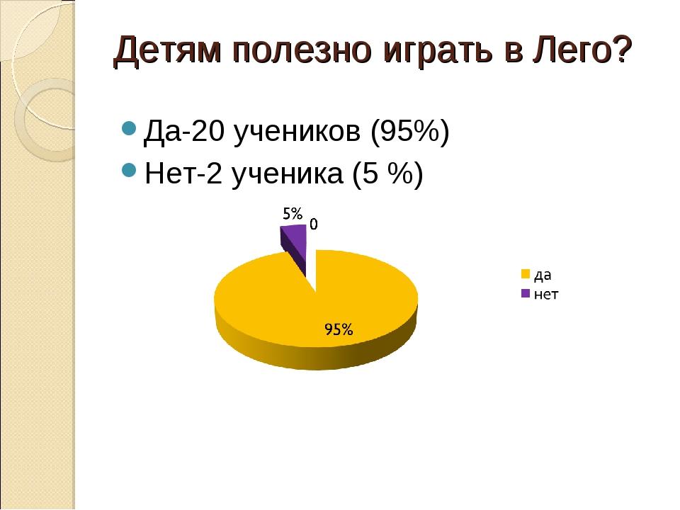 Детям полезно играть в Лего? Да-20 учеников (95%) Нет-2 ученика (5 %)