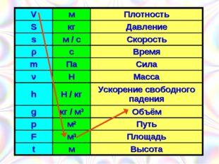 VмПлотность SкгДавление sм / сСкорость ρсВремя mПаСила νНМасса h